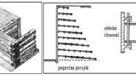 Bosna i Hercegovina se, nažalost, ne može pohvaliti velikim brojem izvedenih konstrukcija od armiranog tla, ali težnja da se praksa primjene isključivo konvencionalnih zidova promjeni, ipak postoji.  Piše: Adis Skejić, d.i.g., Institut za geotehniku i geologiju Uvod Armirano tlo kao tip potpornih konstrukcija prema modernom konceptu primjenjuje se u […]
