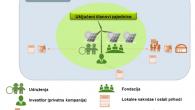 Razvoj projekata iz oblasti energije iz obnovljivih izvora (OIE) brže napreduje u državama u kojima je lokalno stanovništvo, na nivou pojedinca ili grupa, osposobljeno za provođenje vlastitih građanskih energetskih inicijativa Piše: Nihad HARBAŠ, Stručnjak za EE i OIE – nLogic Advisory Sarajevo Razvoj projekata iz oblasti energije iz obnovljivih izvora […]
