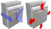 Kontinuirani izolacijski sistem je izolirani fasadni sistem za zidove i ventilacijske ploče koji djeluje preko superpozicije nekoliko omotača: fiksacija, izolacija, vodonepropusnost (otvoren za difuziju pare i otporan na udar) i završni sloj fasade. Kako se ove komponente ugrađuju i kako funkcionišu? Da li ovaj sistem funkcioniše za nove projekte ili […]