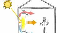 Iako su ovi sistemi najlakše primjenjivi pri izgradnji novog doma, neki elementi mogu se instalirati u mnogim postojećim kuća, pogotovo kad je u pitanju velika obnova. Pasivno solarno grijanje može smanjiti zavisnost o mehaničkim sistemima grijanja za 5% -25% bez gotovo ikakvih dodatnih troškova. Piše: Andrew Siliski, EES Pasivno solarno […]