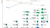 Daljinsko grijanje podrazumijeva proizvodnju toplotne energije iz jednog ili više centralnih izvora te njenu distribuciju prema krajnjim potrošačima preko mreže cijevi koje prenose transportni medij (topla voda, para). Učešće sistema daljinskog grijanja (SDG) u EU, prema EU strategiji za grijanje i hlađenje, iznosi 9% i pretežno, kao pogonsko gorivo, koriste […]